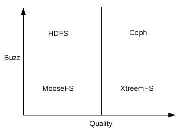HekaFS » Trying Out MooseFS