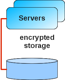 transport encryption